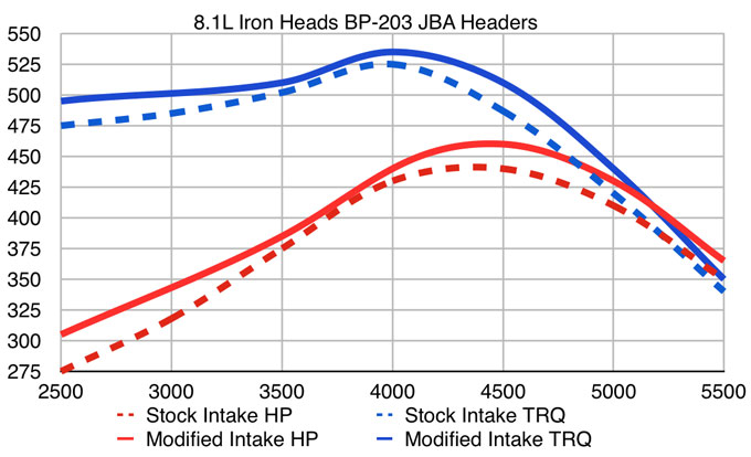 Difference in 8 1 engine's 01-07 - PerformanceTrucks net Forums