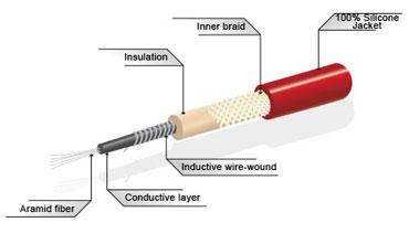 Spark Plug Wire Cutaway on Spark Plug Wire Ends