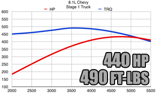 450 Hp -500 hp out of a 383 stroker vortec possible? | Page