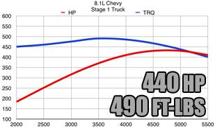 4 3 Vortec Specs >> Vortec 8100 8 1l Chevy Gm Performance Parts 496cid Bbc Truck Suv