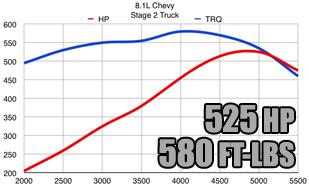 4 3 Vortec Specs >> Vortec 8100 8 1l Chevy Gm Performance Parts 496cid Bbc