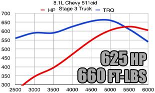4 3 Vortec Specs >> Chevy Gm Vortec 8100 8 1l Stroker Kits Mercruiser 496cid Marine