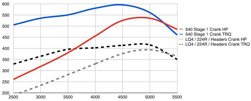 SilveradoSierra com • 8 1 swap into a 2010 1500 z71 : Vortec